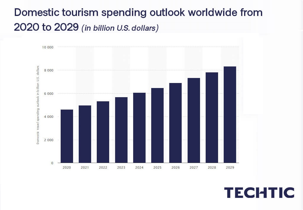 Domestic tourism spending outlook worldwide from 2020 to 2029