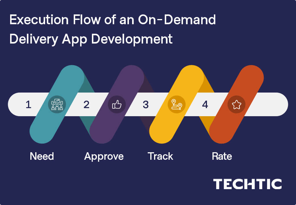 Execution Flow of an On-Demand Delivery App Development