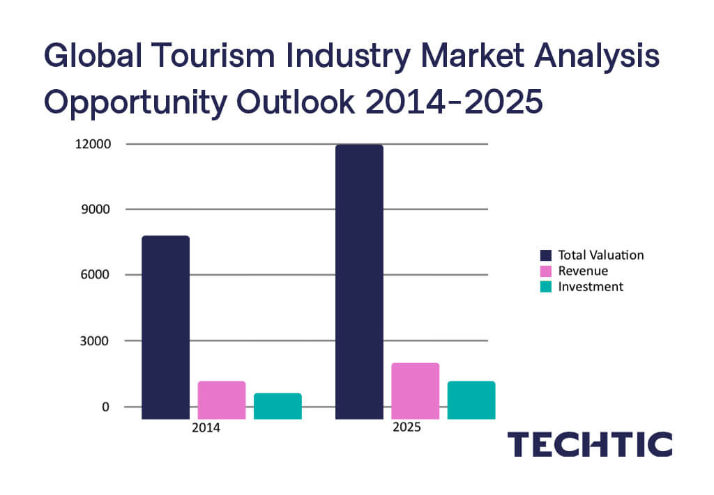 Global Tourism Industry Market Analysis Opportunity Outlook 2014-2025