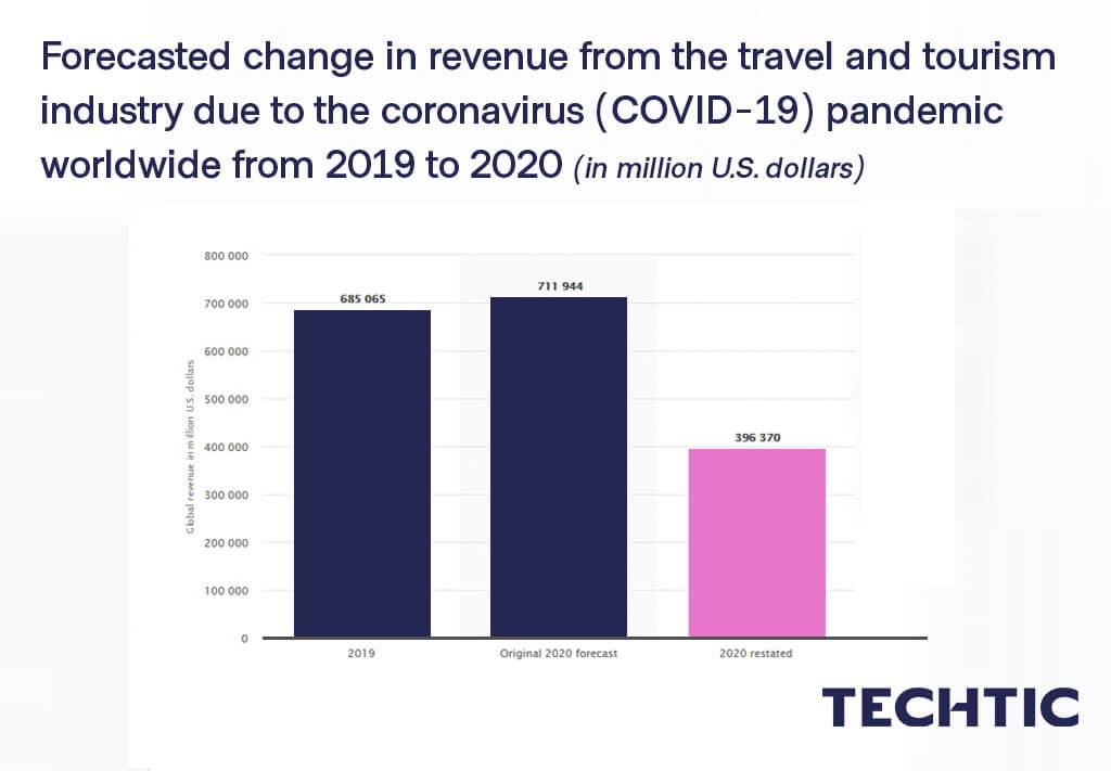 Global change in travel and tourism revenue due to COVID-19 2019-2020