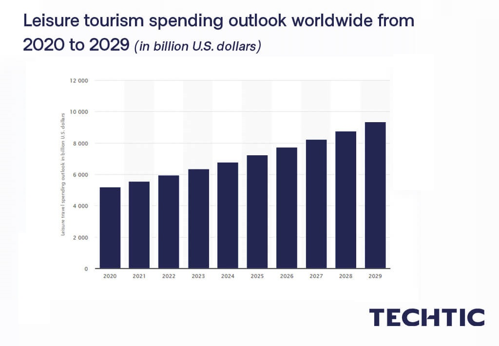 Leisure tourism spending outlook worldwide from 2020 to 2029