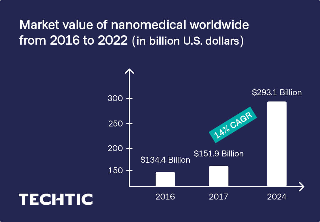 Market value of nanomedical worldwide from 2016 to 2022