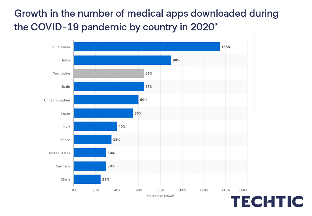 Medical app downloads during peak of COVID-19 crisis by country 2020