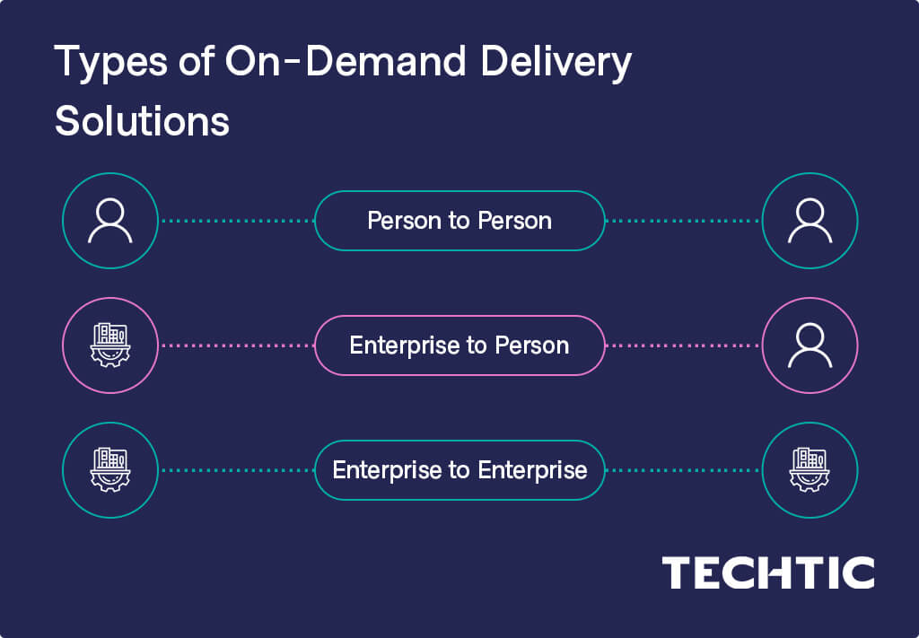 Types of On-Demand Delivery Solutions