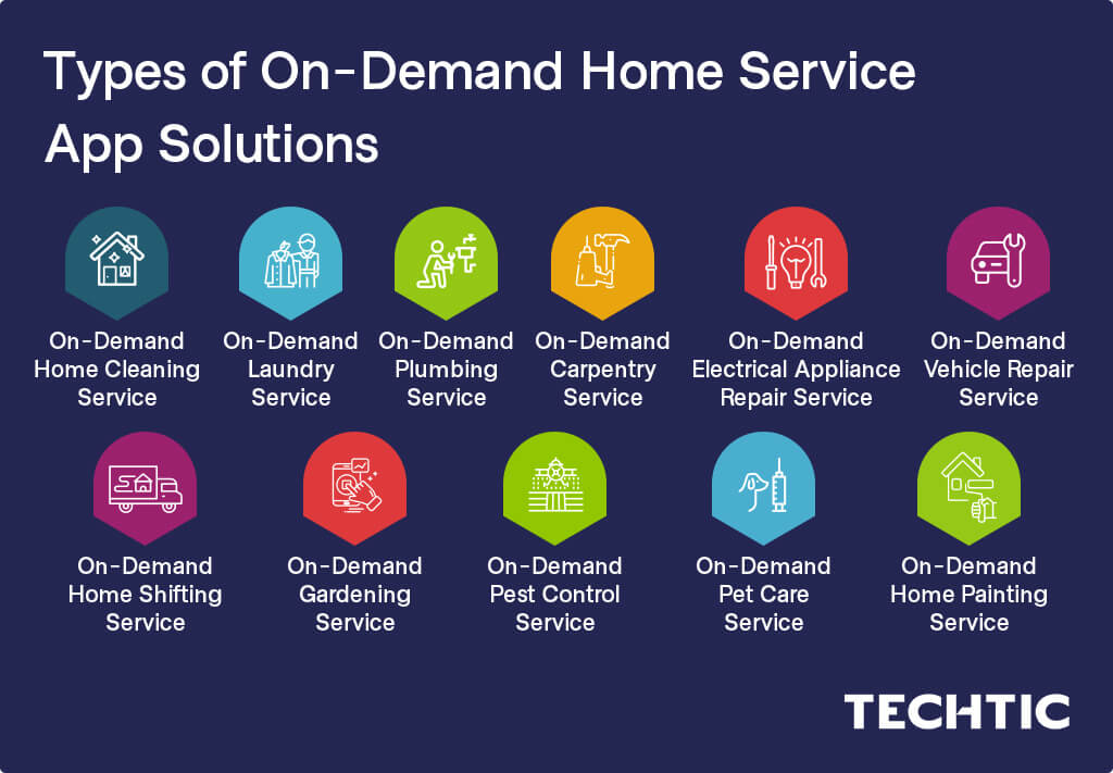 Types of On-Demand Home Service App Solutions