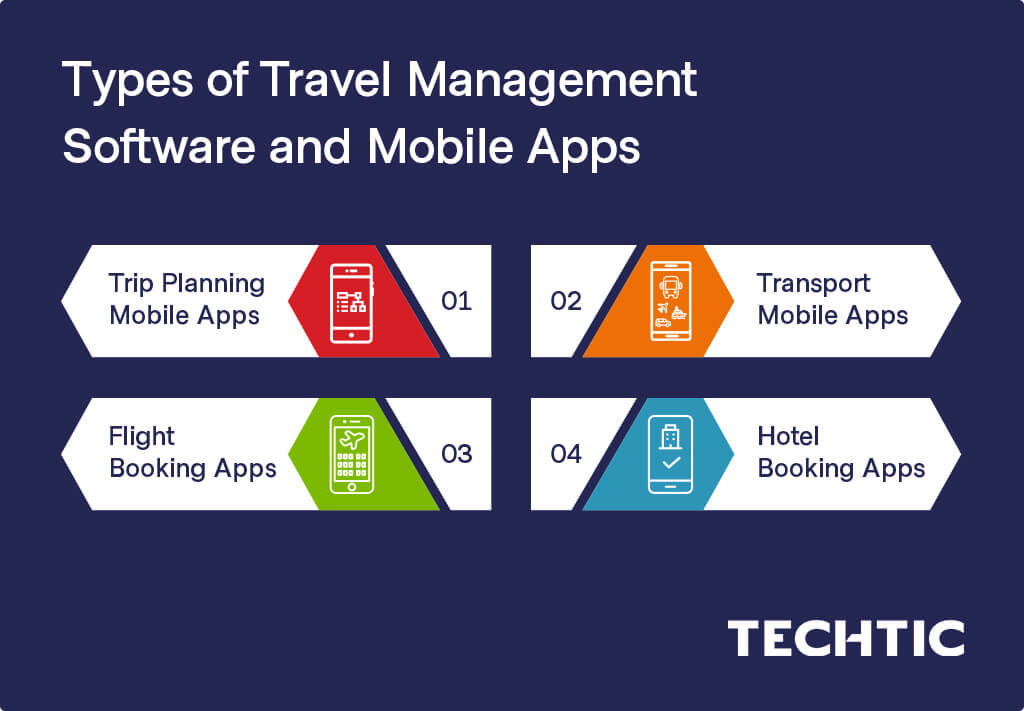 Types of Travel Management Software and Mobile Apps