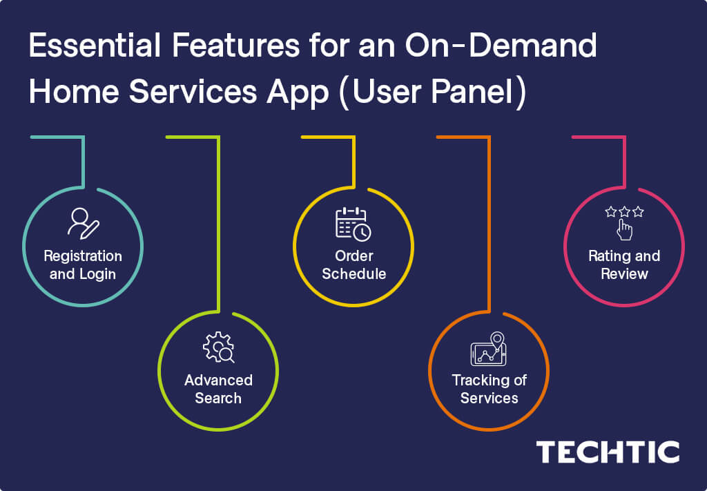 User Panel Features for an On-Demand Home Services App