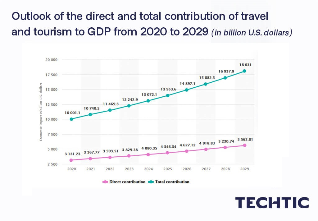 The economic contribution of travel and tourism to GDP worldwide 2020-2029