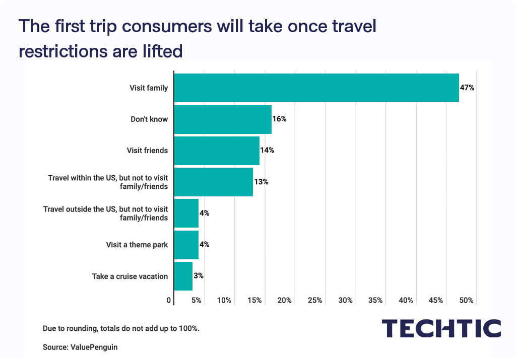 The first trip consumers will take once travel restrictions are lifted