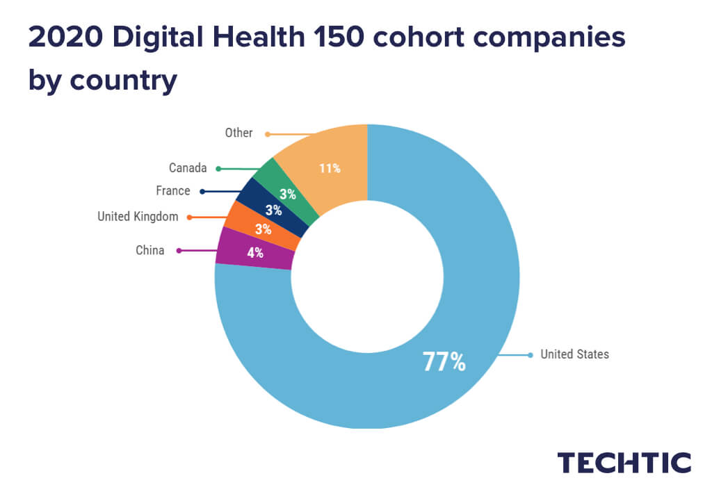 2020 Digital Health 150 cohort companies by country