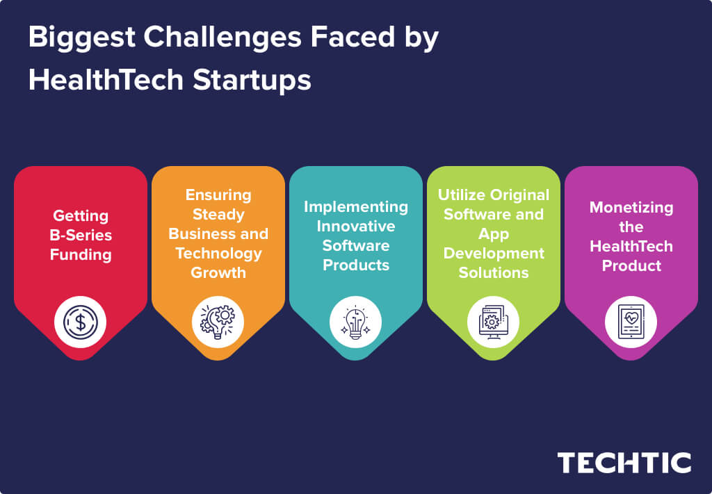 Biggest Challenges Faced by HealthTech Startups