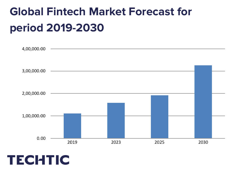 Global Fintech Market Forecast for period 2019-2030