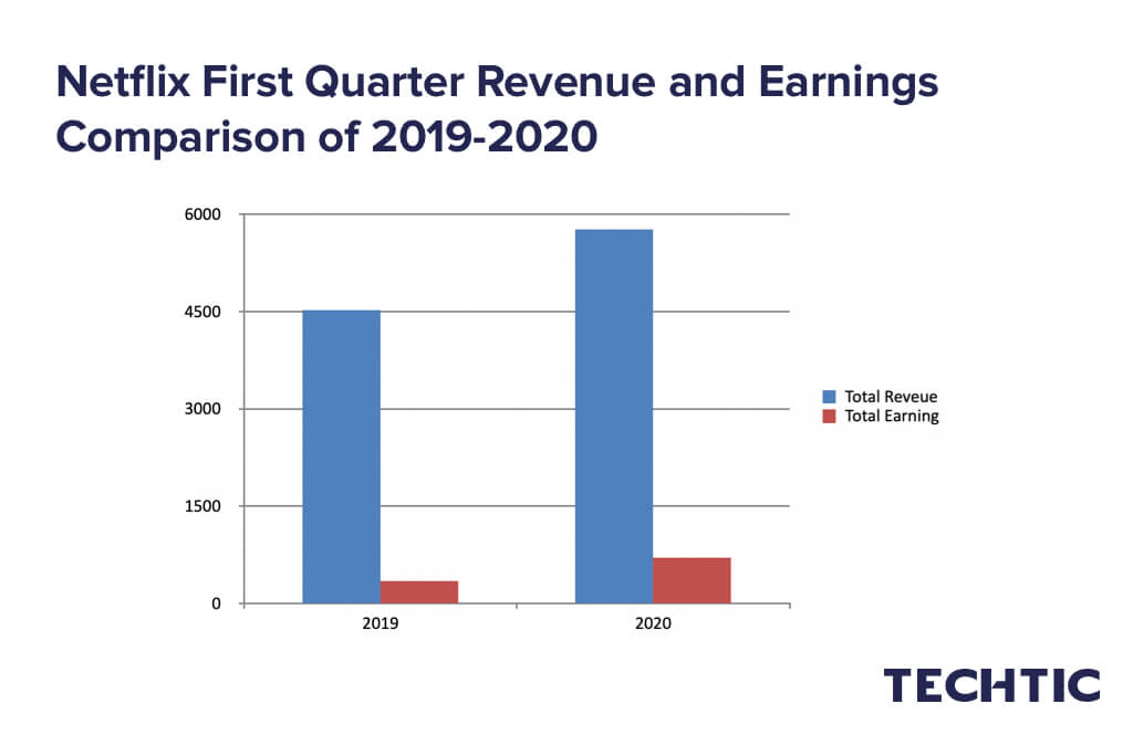 Netflix First Quarter Revenue and Earnings Comparison of 2019-2020