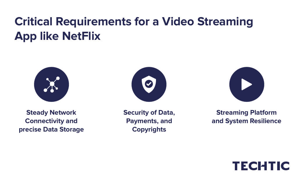 Requirements for a Video Streaming App like NetFlix, Hulu