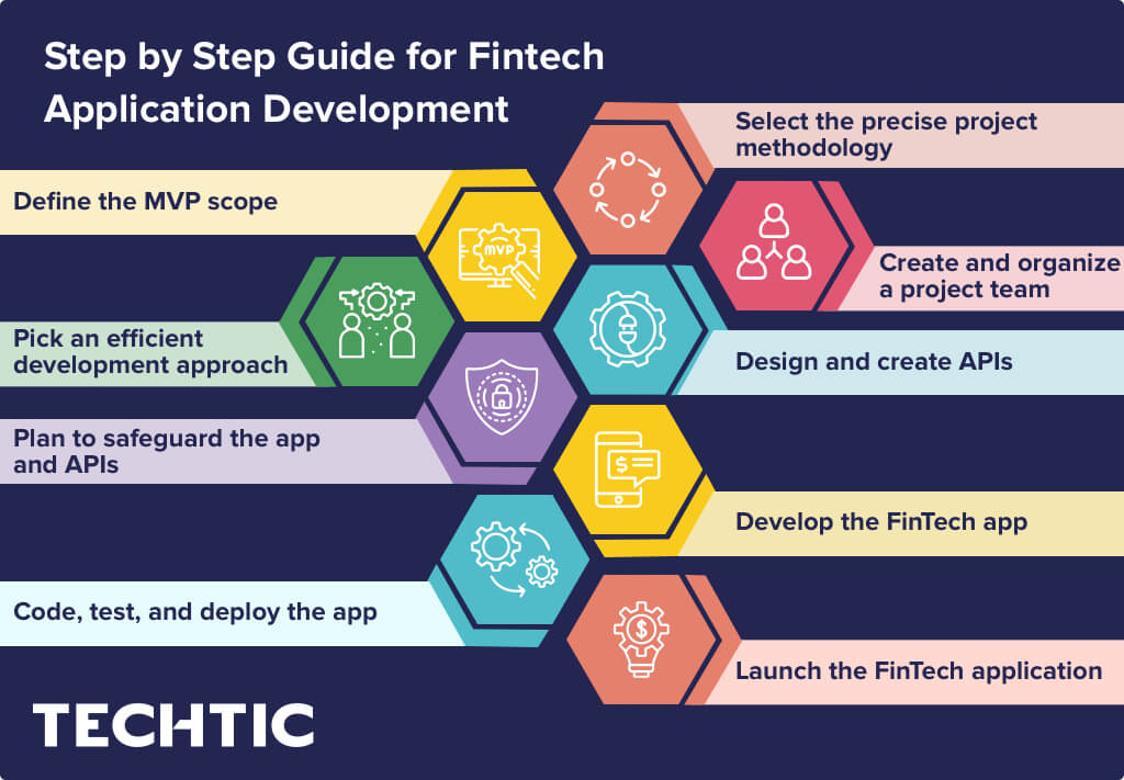 Step by Step Guide for Fintech Application Development
