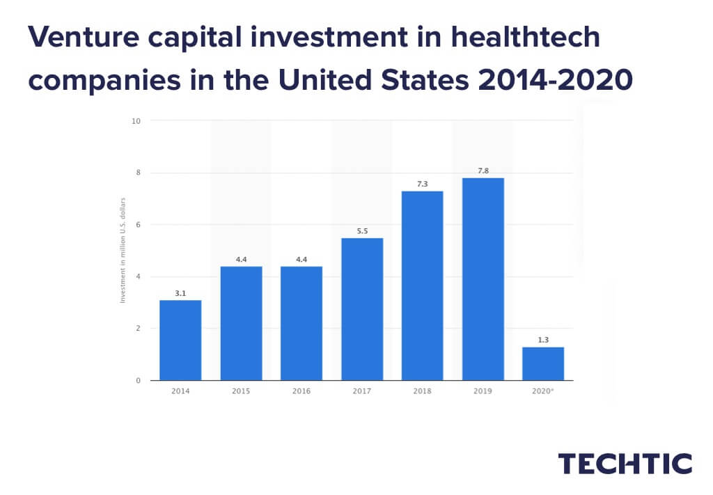 Venture capital investment in healthtech companies in the United States 2014-2020