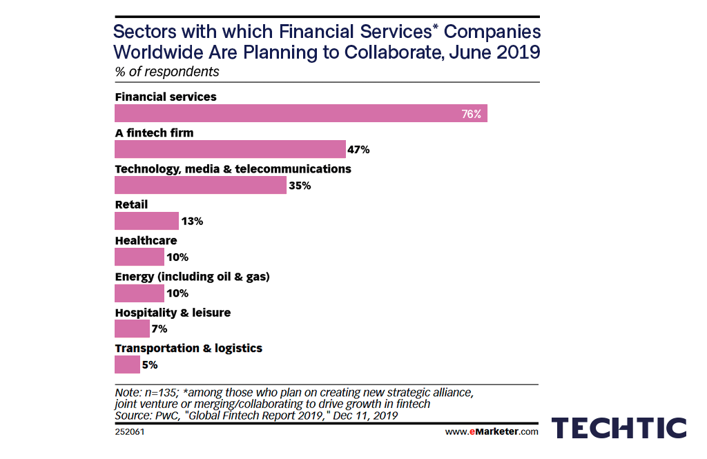 Sectors with which Financial Services Companies are Planning to Collaborate 2019