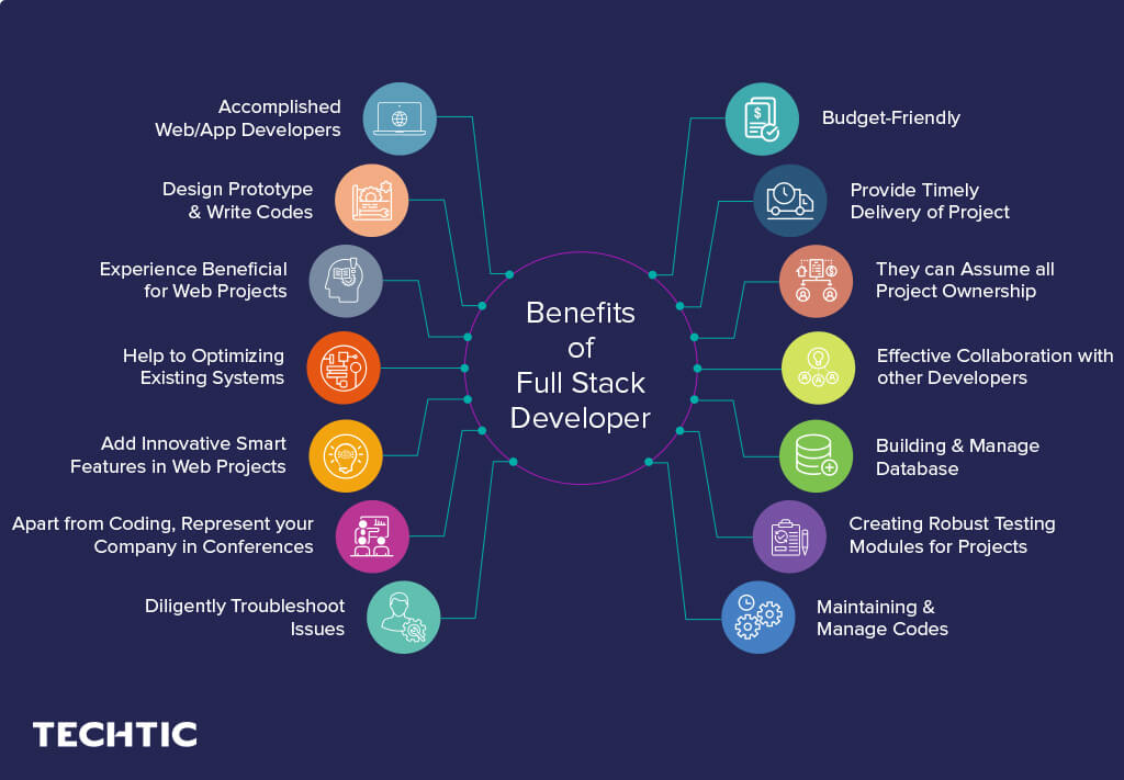Benefits of Full Stack Developers