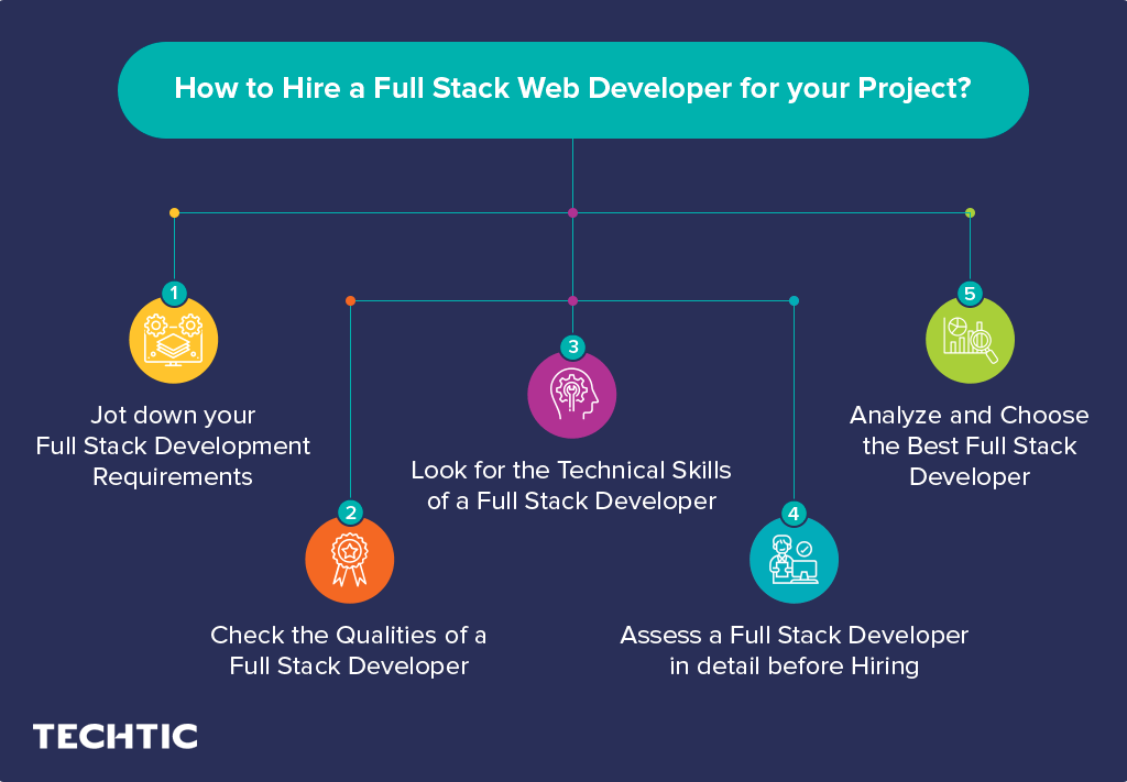 Tips Hire Full Stack Web Developer for your Project