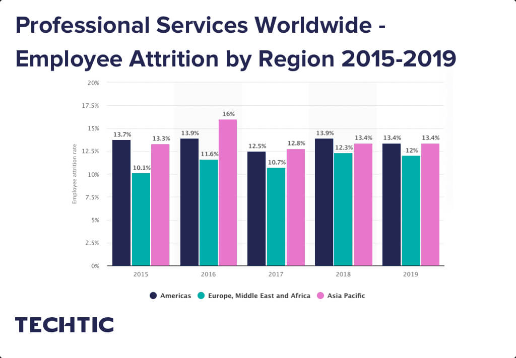 Professional Services Worldwide - Employee Attrition by Region 2015-2019