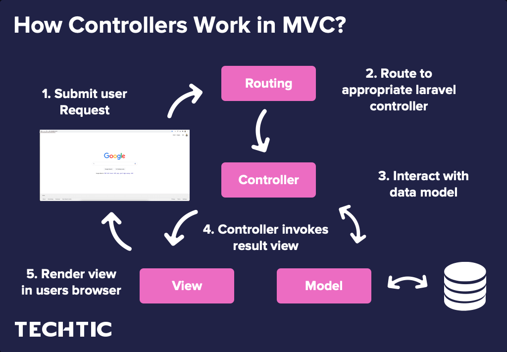 How do Controllers work in MVC?