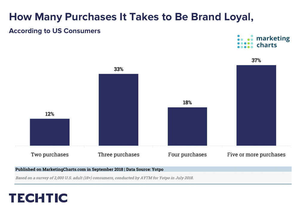How many purchases it takes to be brand loyal?