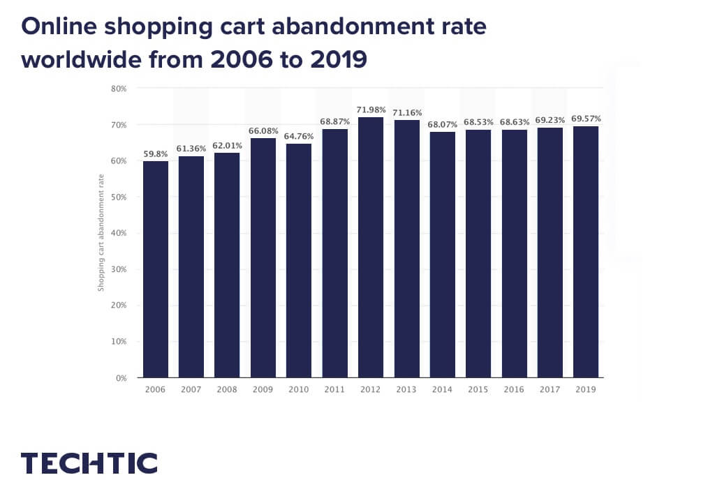 online shopping cart abandonment rate worldwide