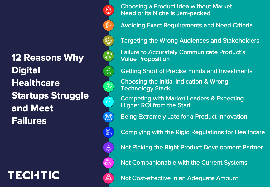 12 Reasons Why Digital Healthcare Startups Struggle and Meet Failures