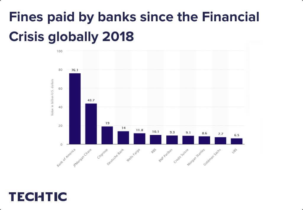 Fines paid by banks since the Financial Crisis globally 2018