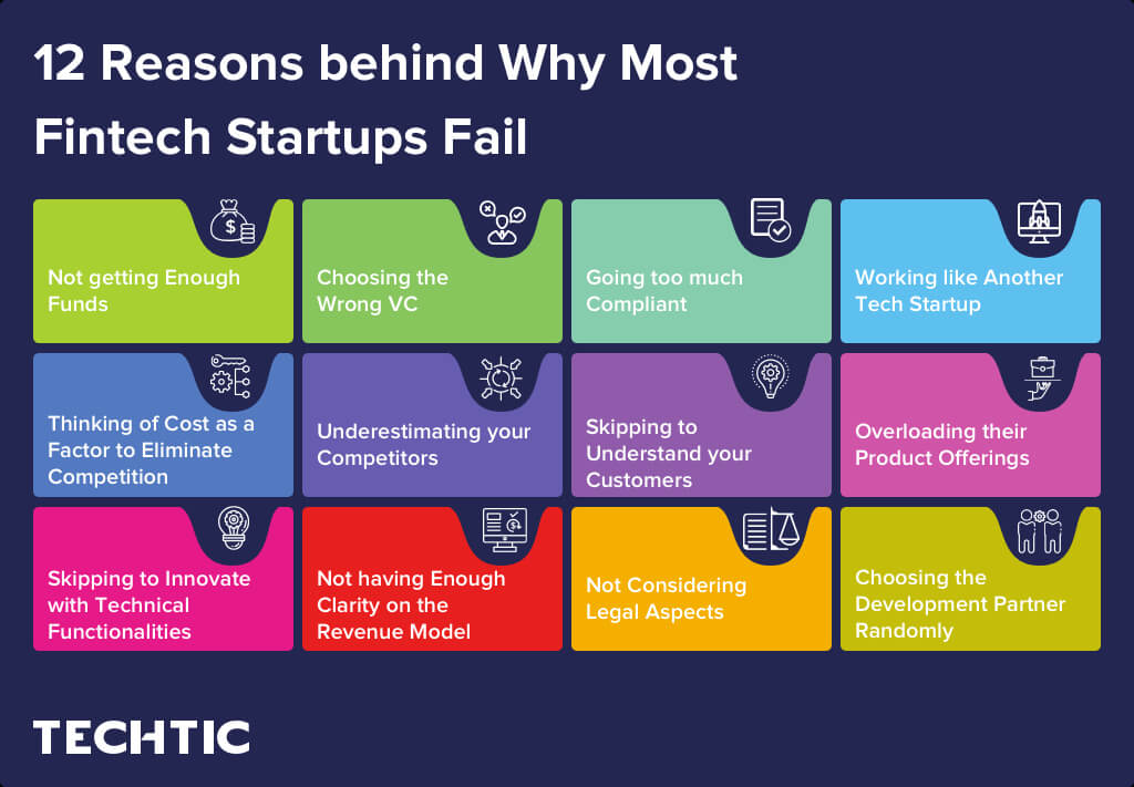 12 Reasons behind Why Most Fintech Startups Fail