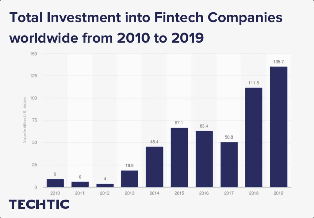 Total Investment into Fintech Companies worldwide from 2010 to 2019