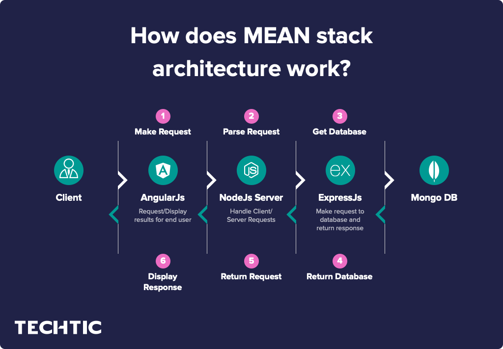 How does MEAN stack architecture work?