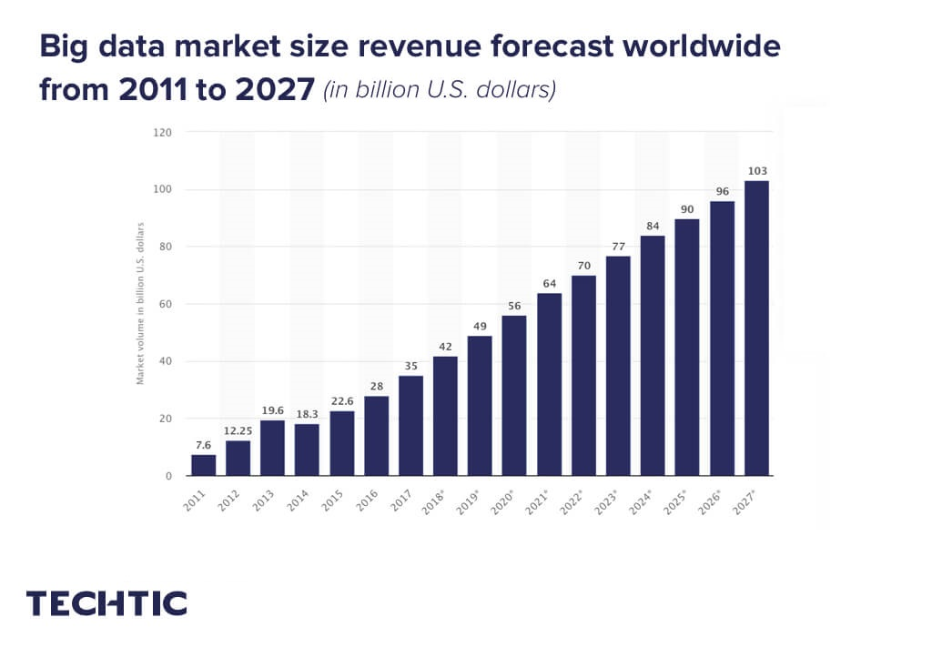 Big data market size revenue forecast worldwide from 2011 to 2027
