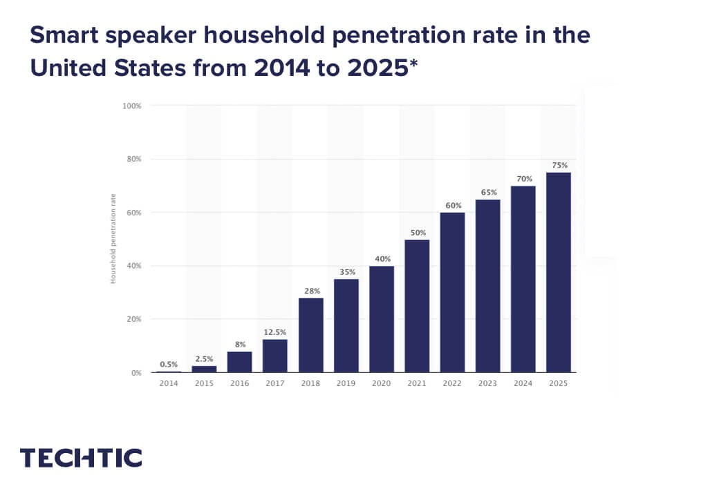 Smart speaker household penetration rate in the United States from 2014 to 2025