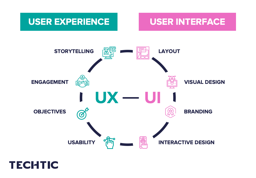 Difference between User Interface (UI) and User Experience (UX)